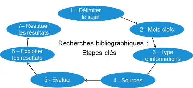 les_etapes_cles_de_la_recherche_bibliographique_0.png